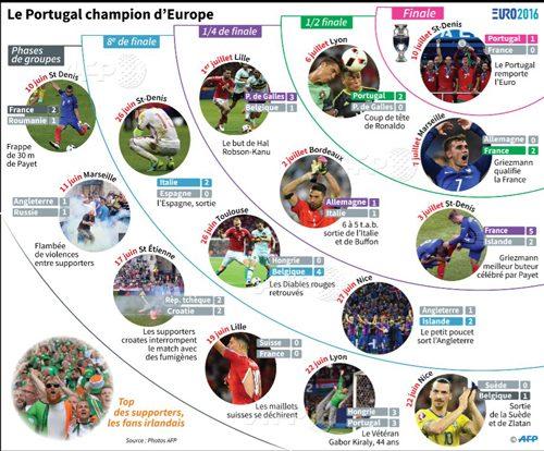 ポルトガルが優勝するまでの試合結果